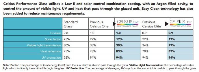 Improments in the Celsius Glass range