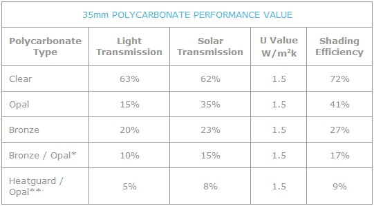 Polycarbonate performance data